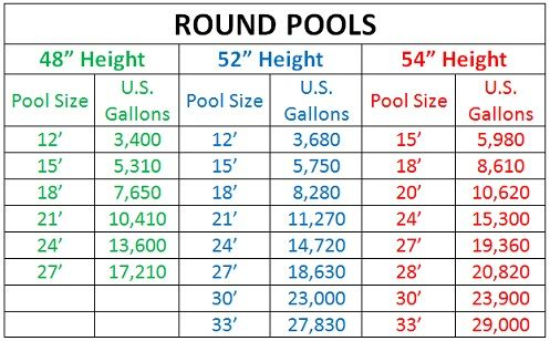 Gallons Of Water By Above Ground Pool Size Poolgear Plus Round Above Ground Pool Above Ground Pool Pumps Pool Sizes