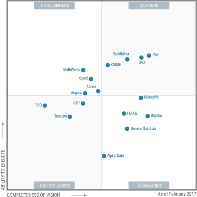 Gartner 2017 Magic Quadrant for Data Science Platforms | Big Data ...