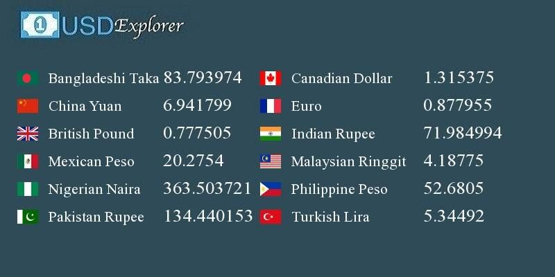 Checkout Today S Live Exchange Rates From Usd Explorer To More Than 50 Countries Http