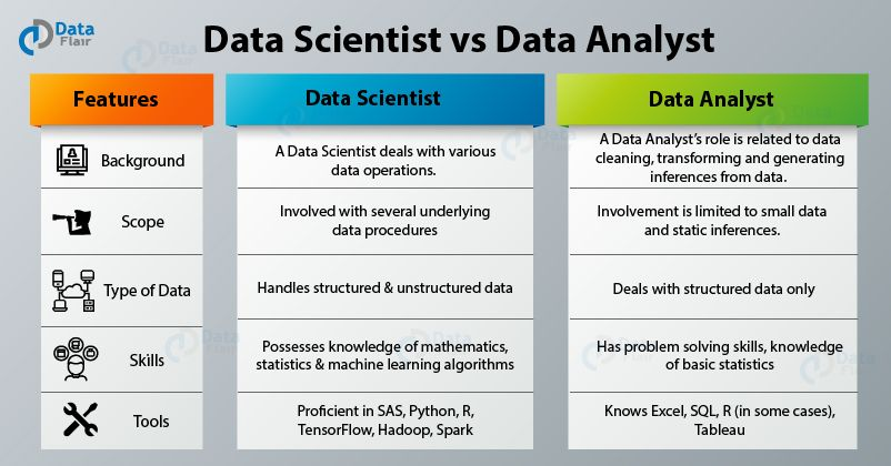 Learn and clear all your doubts regarding Data Scientist