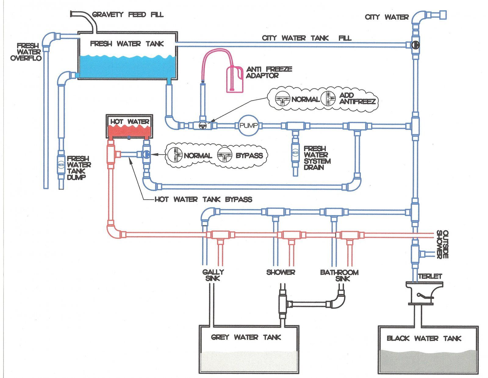 medium resolution of rv water diagram schema diagram databaserv water diagram wiring diagram post rv water heater wiring diagram