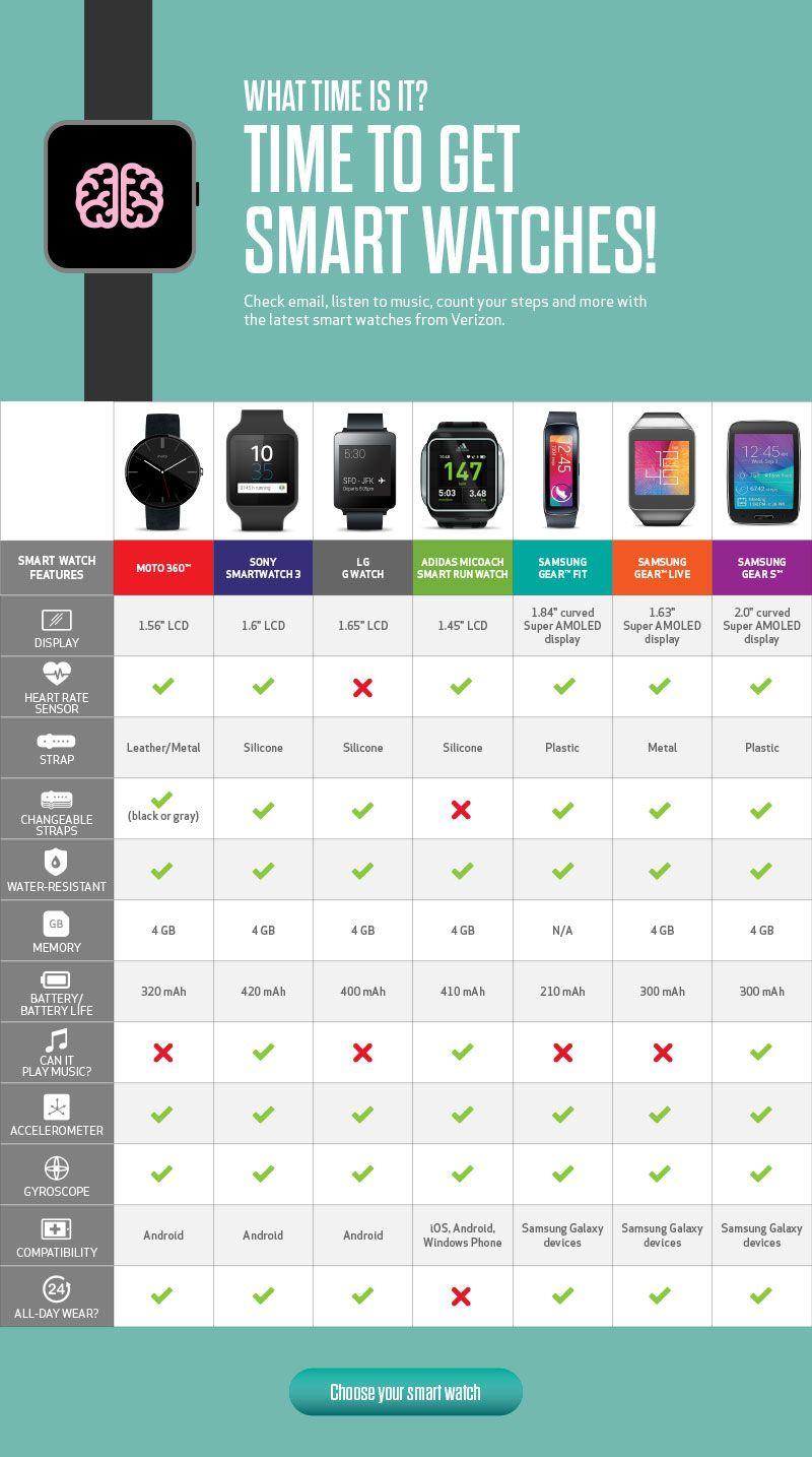 Smart Watch Comparison Chart | Smart watch