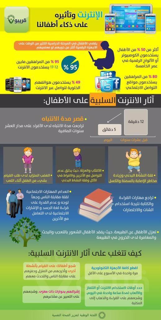 هديل عبدالله الشمري On Twitter Baby Checklist Psychology Checklist