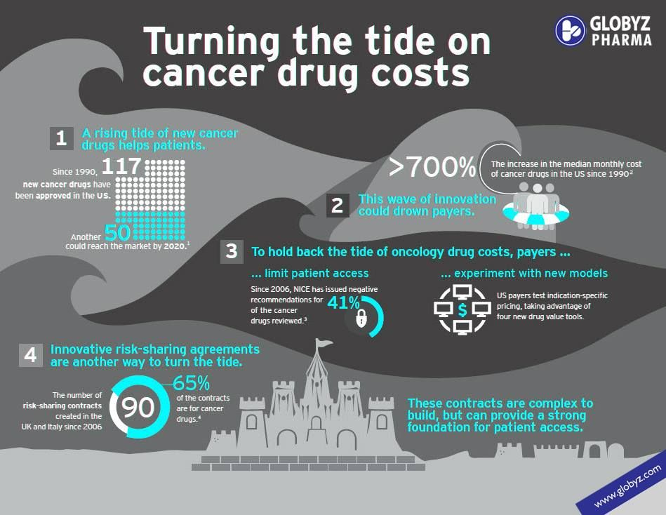 Pin On Oncology Cancer Medicines