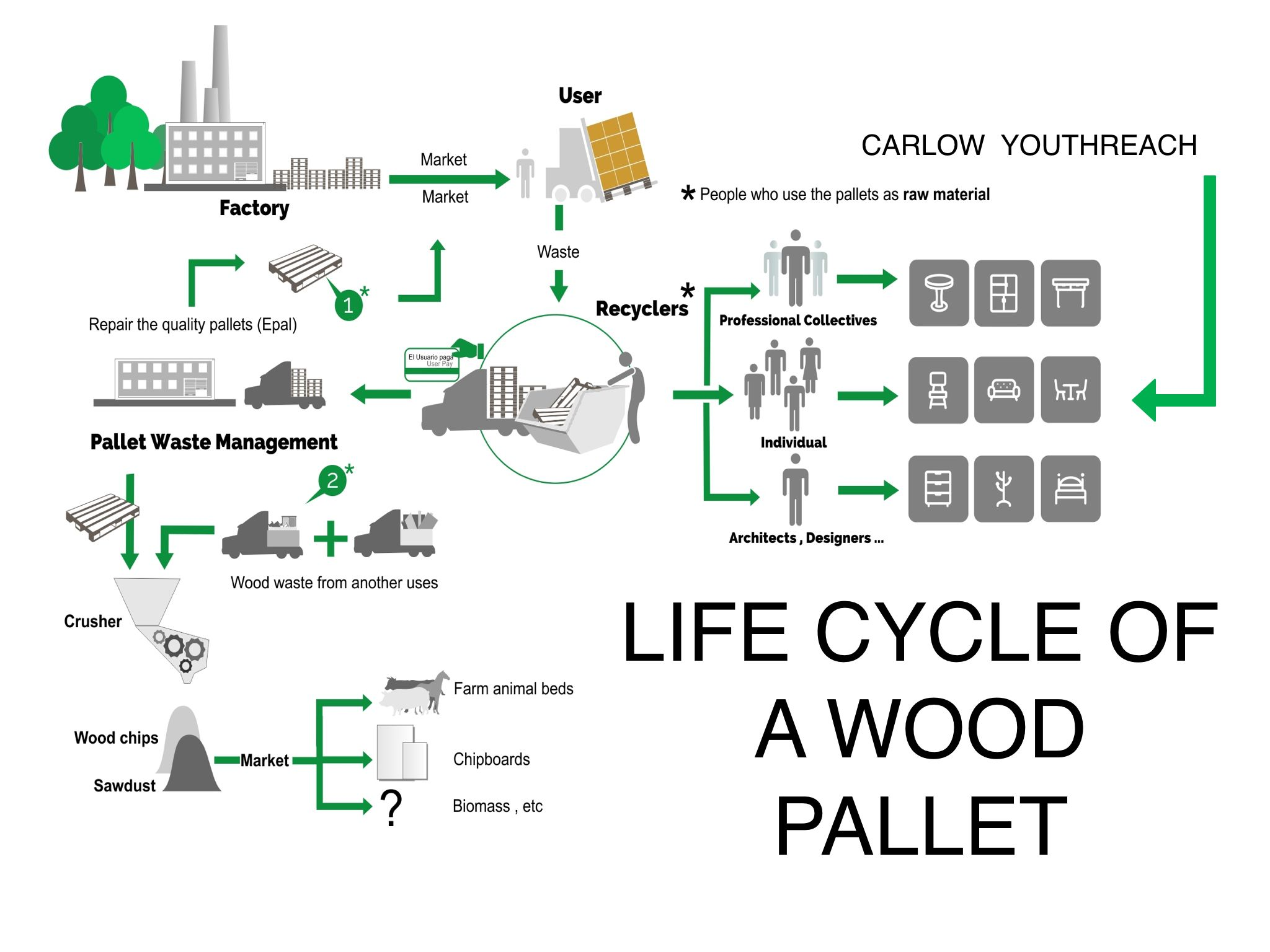 life cycle of a wood pallet wood waste  wood pallets  wood diagram of fruit