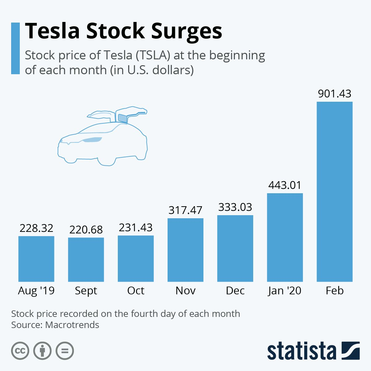 Infographic Tesla Stock Surges Tesla Online Jobs From Home Infographic