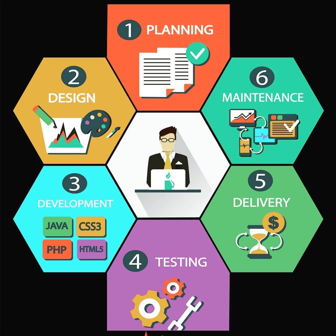 Process How To Make A Website Follow Like Akun Buat Web Id Webdeveloper Webdesign W In 2020 Fun Website Design Website Design Company Digital Marketing Company