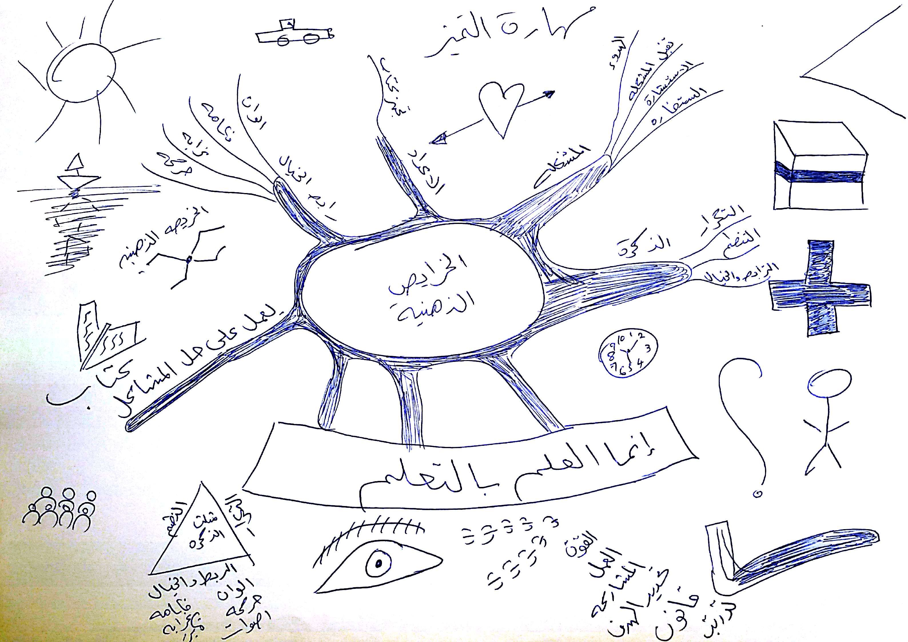 Pin By Ashraf On Mind Mapping