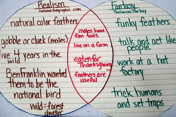 Turkey Realism Versus Fantasy Story Venn Diagram Fall Holidays