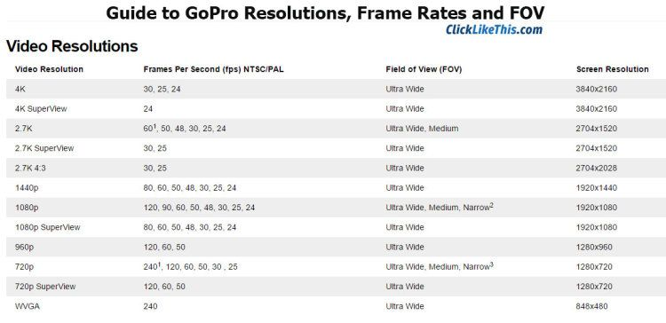 Guide to GoPro Hero4 Settings: Resolutions, Frame Rates, and FOV | Gopro