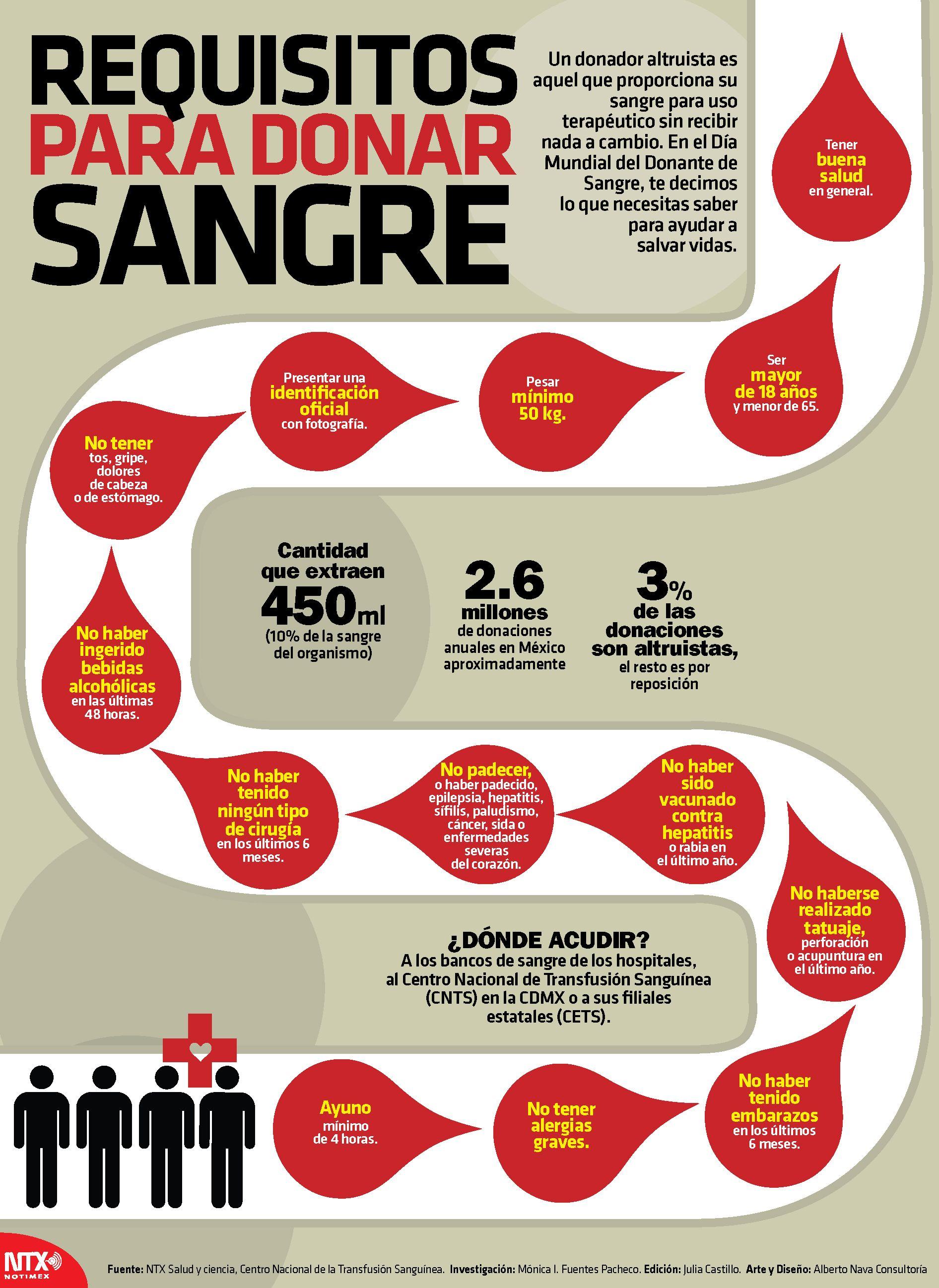 En la #InfografíaNotimex te decimos cuáles son los requisitos para donar  sangre. | Donar sangre, Beneficios de donar sangre, Donante de sangre