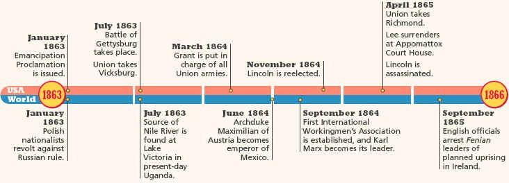Timeline 1863-1865 | Civil War | Pinterest | Timeline