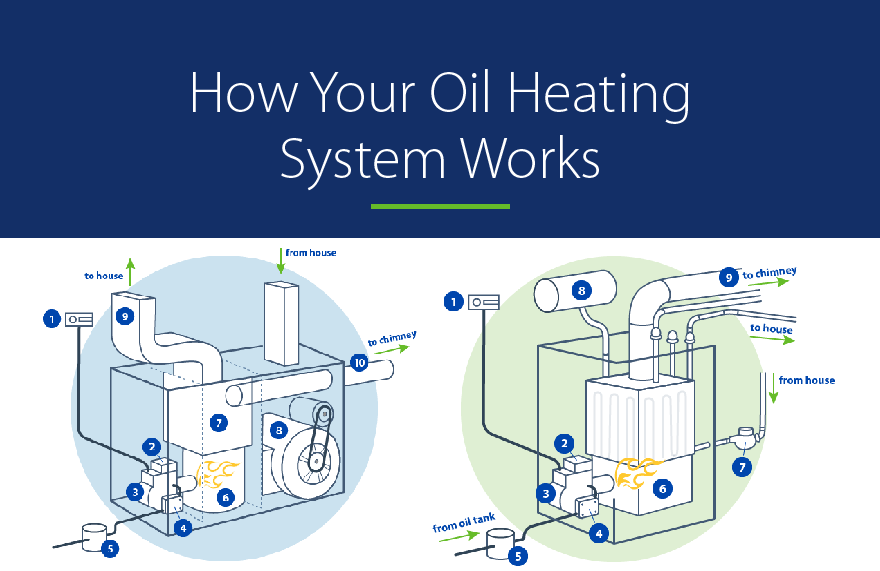 Knowledge And Yearly Maintenance Of Your Oil Heating System Can