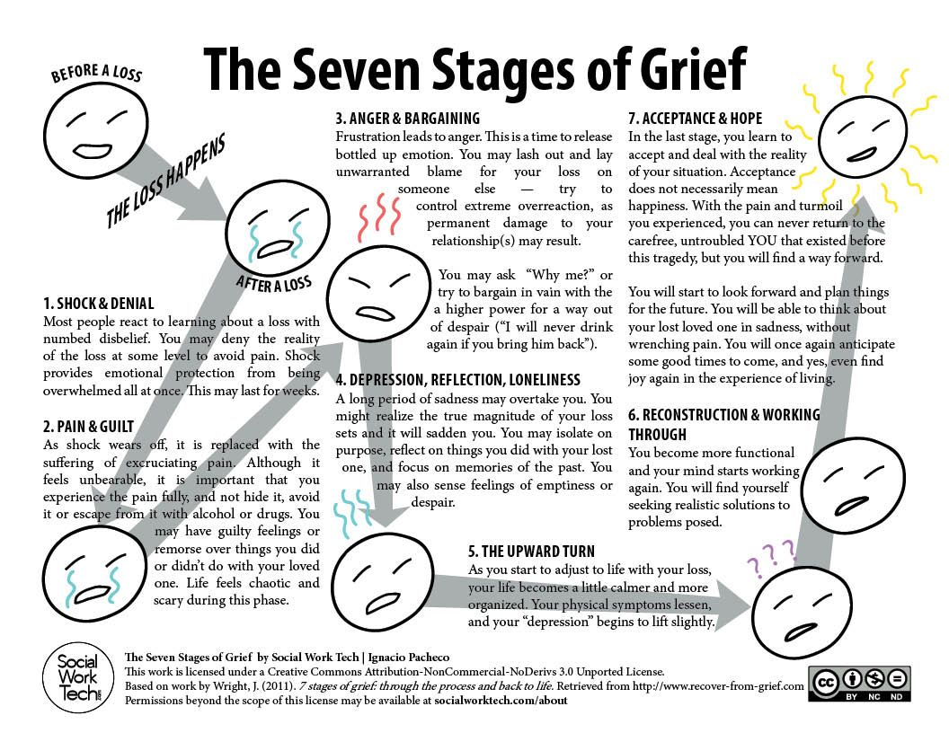 Pin By Sharon Moss On Social Work Grief Worksheets Grief Counseling Seven Stages Of Grief