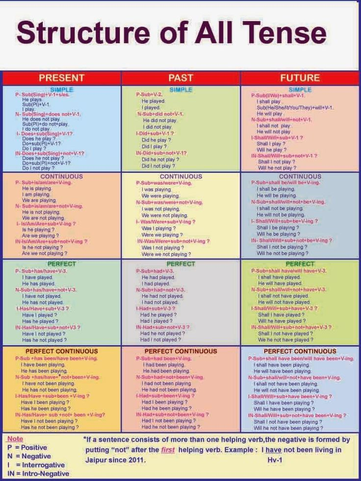 English Grammar solution: Structure of All Tense, Structure of the
