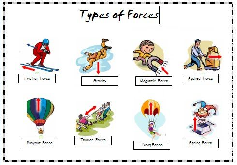 Types Of Force We Discussed Friction Force Gravity Applied Force Applied Science Force Force Physics