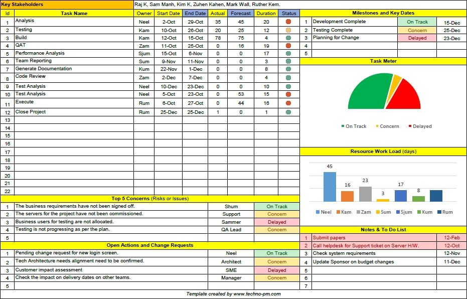 project status report templates free download