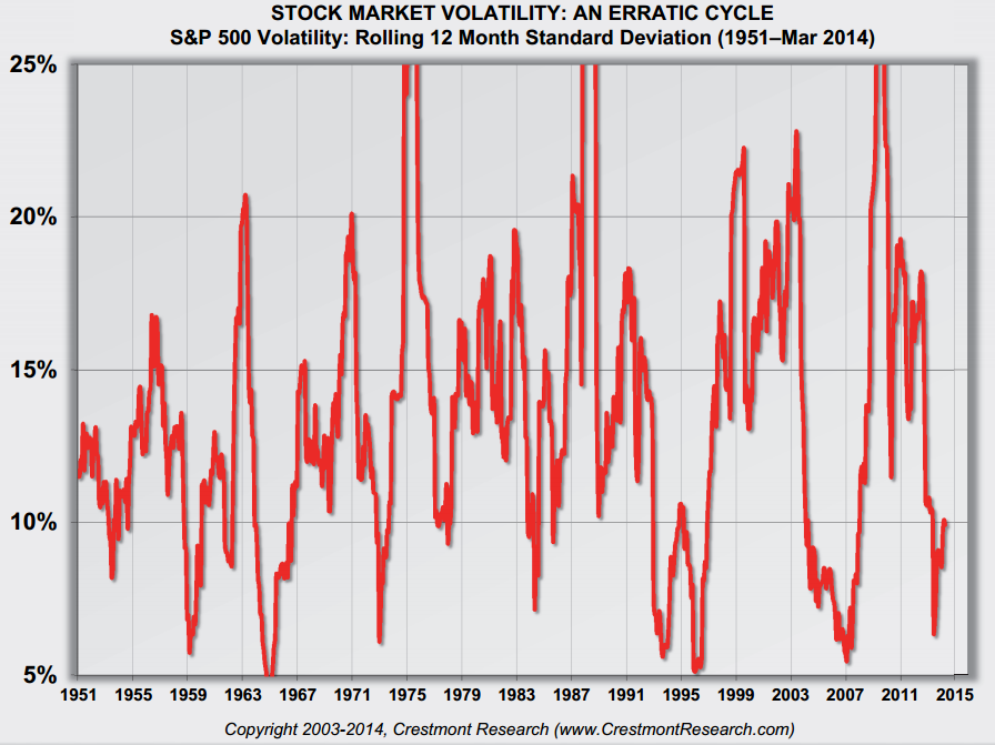 Stock Market Volatility courtesy of Crestmont Research