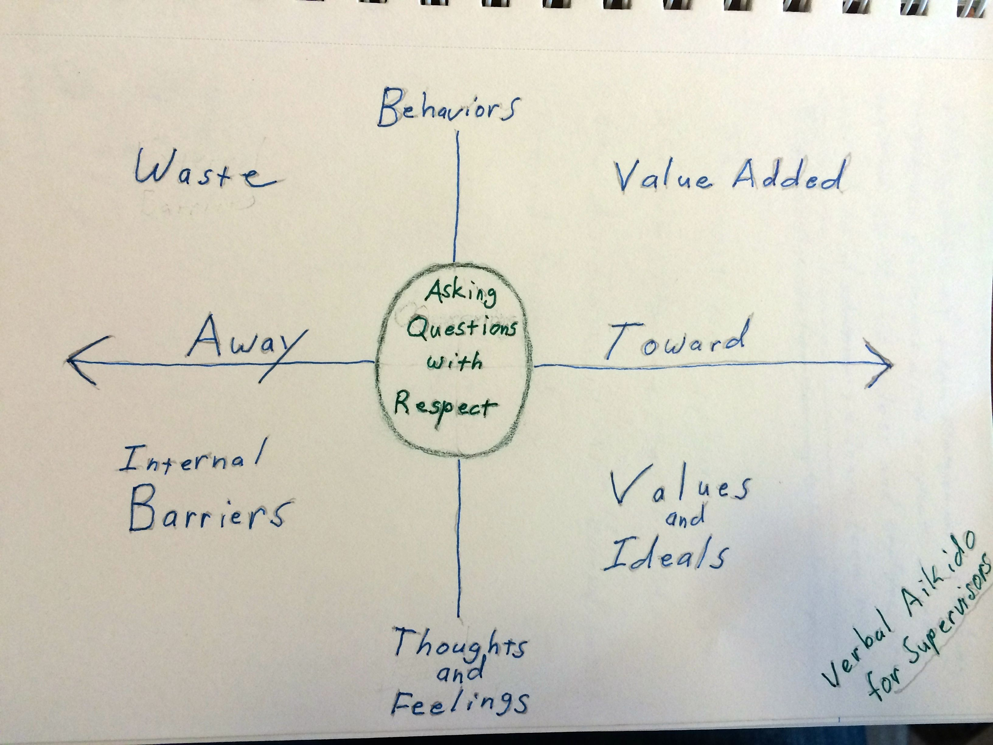 This is a Lean Systems (Toyota) management matrix.
