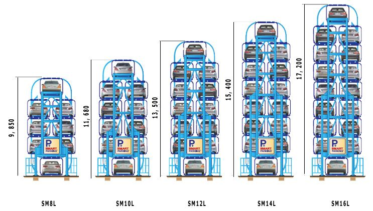 Smart Parking Comes In Two Series SM L amp SM SU And