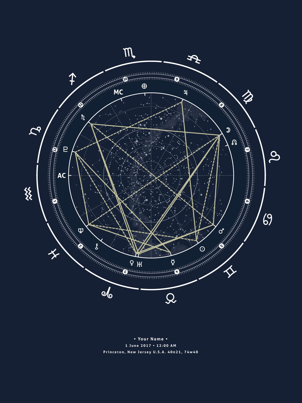 Blueprint Blue, Custom Birth Chart – Planetary Portraits   Birth ...
