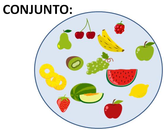 Imagen Del Conjunto De Frutas Incluye Todos Los Tipos De Fruta Manzana Pera Platano Limon Pina Diagramas De Venn Matematicas Conjuntos