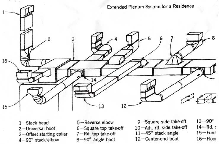 parts of a duct google search are bs exam pinterest