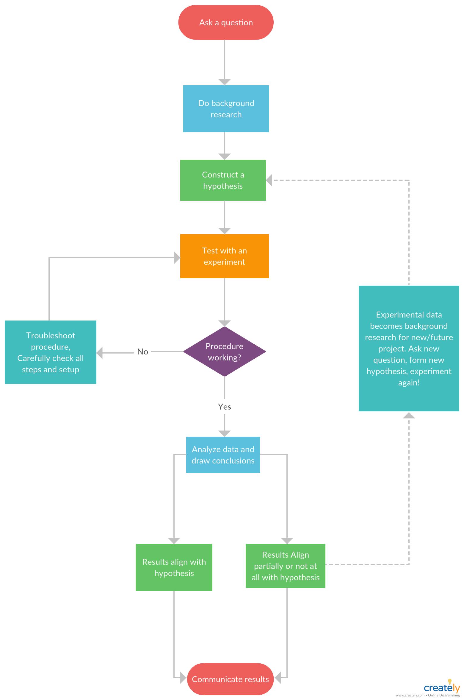 Scientific Method Scientific Method Explain In A Flowchart Flowchart Example For Scientific M Scientific Method Flow Chart Middle School Science Experiments