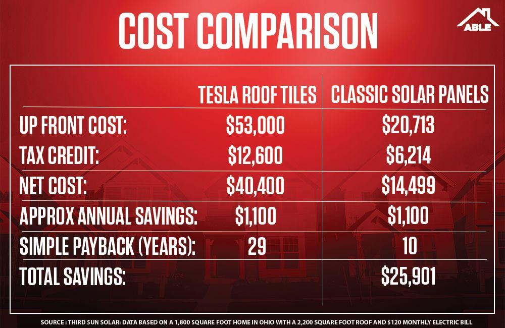 Cost Comparison Solar Shingles Vs Solar Panels Solar Panels Solar Shingles Solar Energy
