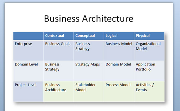 Business architecture rup style rational unified process business business architecture rup style rational unified process business architecture enterprise architecture particular view is that it includes the actors wajeb Choice Image