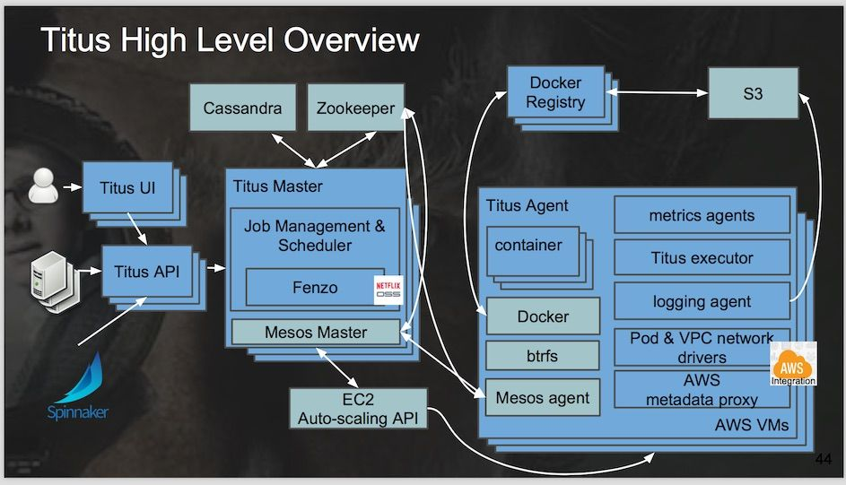 Netflix Titus Overview Software Architecture Diagram Diagram Architecture System Architecture