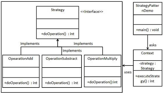 Design Patterns Strategy Pattern What Is Strategy Software