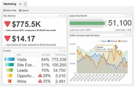 Marketing Dashboards Dashboard Examples Dashboard Examples Marketing Dashboard Marketing