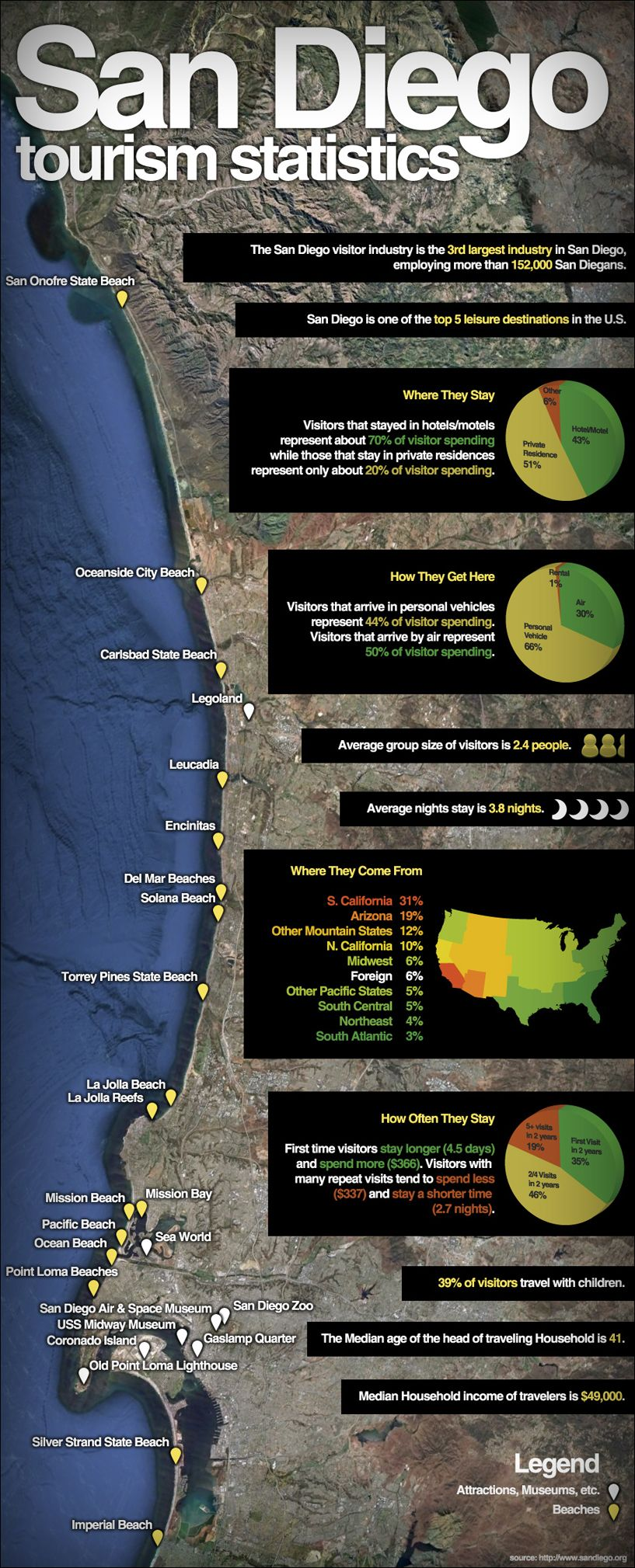 interesting tourist information about san diego san diego pinterest statistics san diego. Black Bedroom Furniture Sets. Home Design Ideas