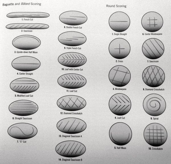 More patterns for scoring different bread. They can be cut in many ...