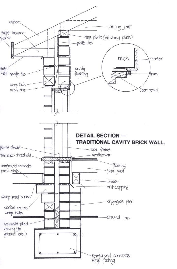 Pin on arhitectura