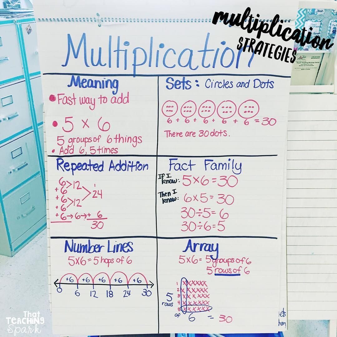 What S Your Favorite Strategy For Teaching Multiplication