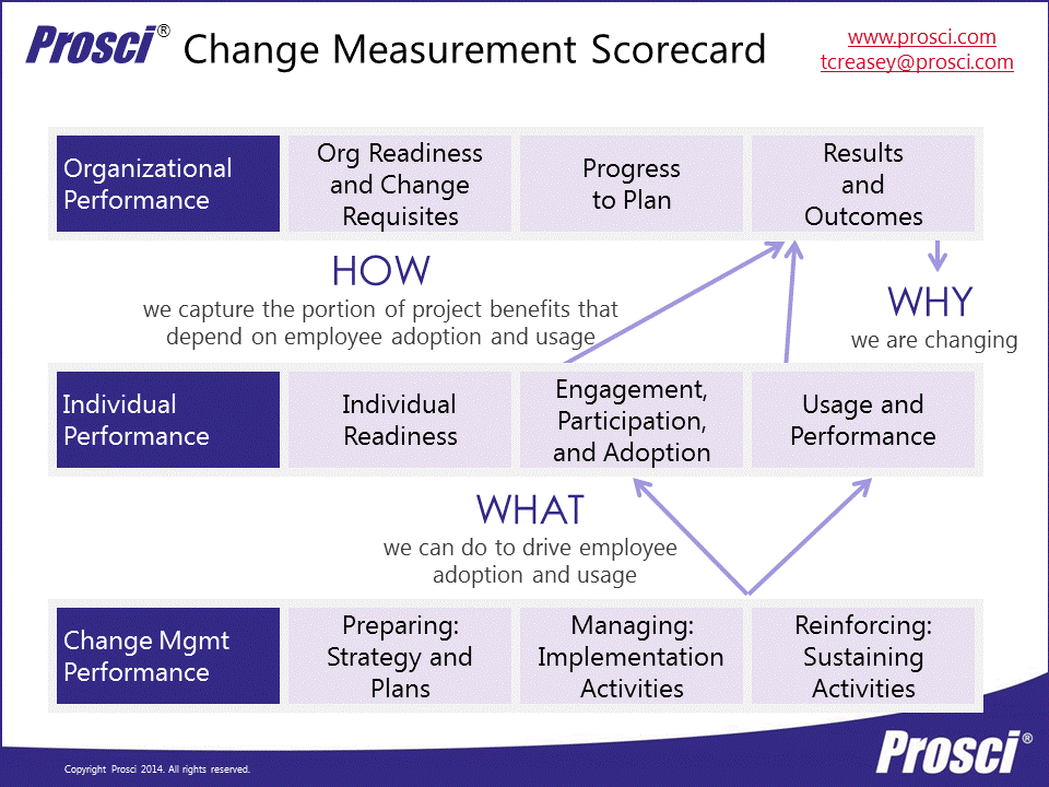 Change Management Scorecard  Prosci Model Adkar With Swim Lanes
