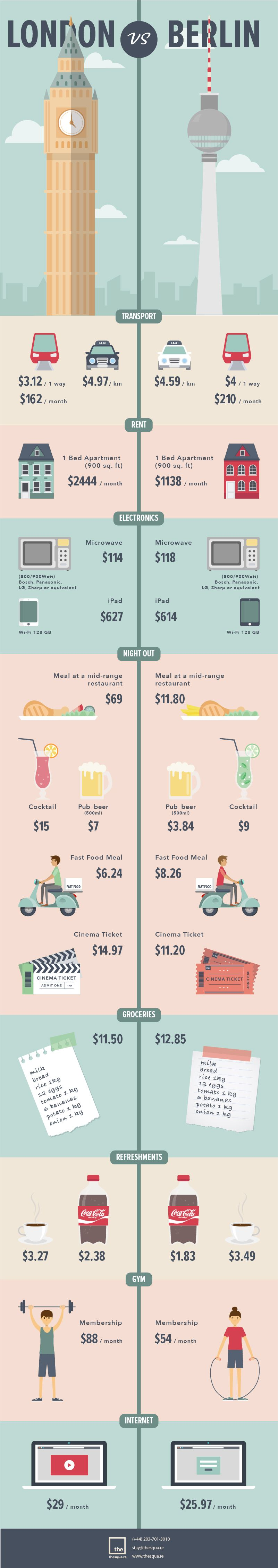 A comparison of the cost of living in #london & #Berlin #infographic ...