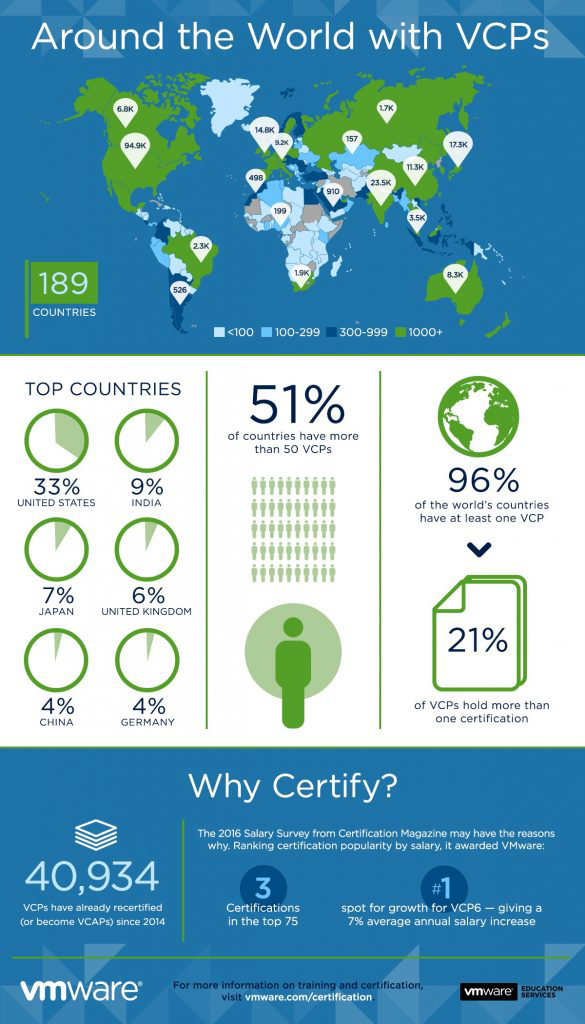 Pin By Vmware On Vmware Infographics Skills Countries Of The World Enterprise