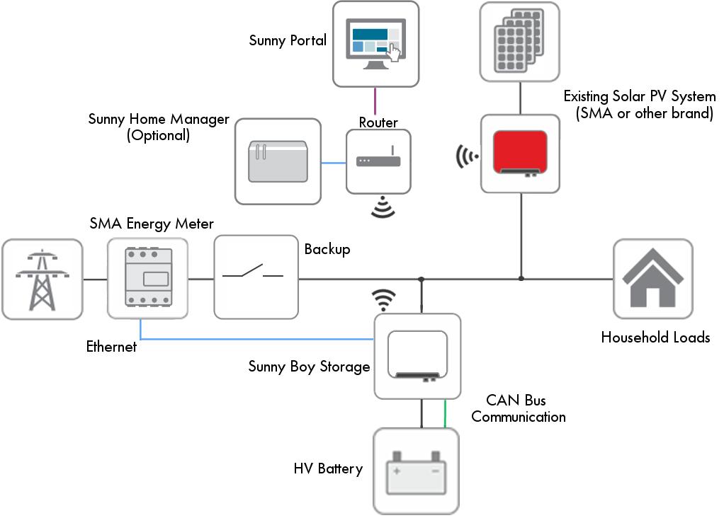 SMA Sunny Boy Storage system diagram | Boys storage, Solar pv systems,  PowerwallPinterest