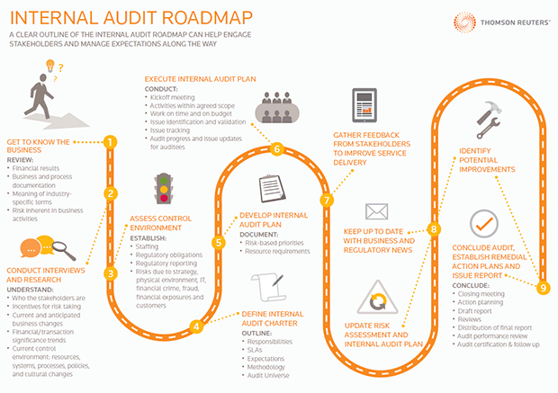 Internal Audit Roadmap  Thomson Reuters Risk Management Solutions