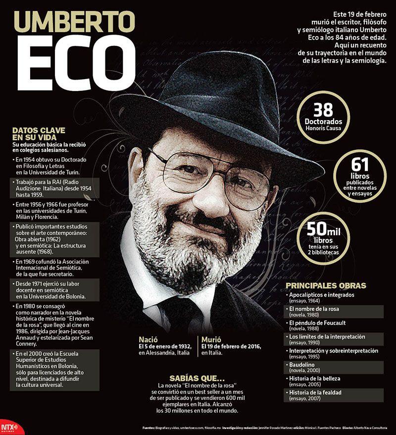 Este 19 de febrero murió el escritor, filósofo y semiólogo italiano Umberto Eco a los 84 años de edad. #Infographic