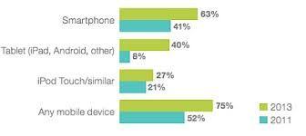 Statistics on media