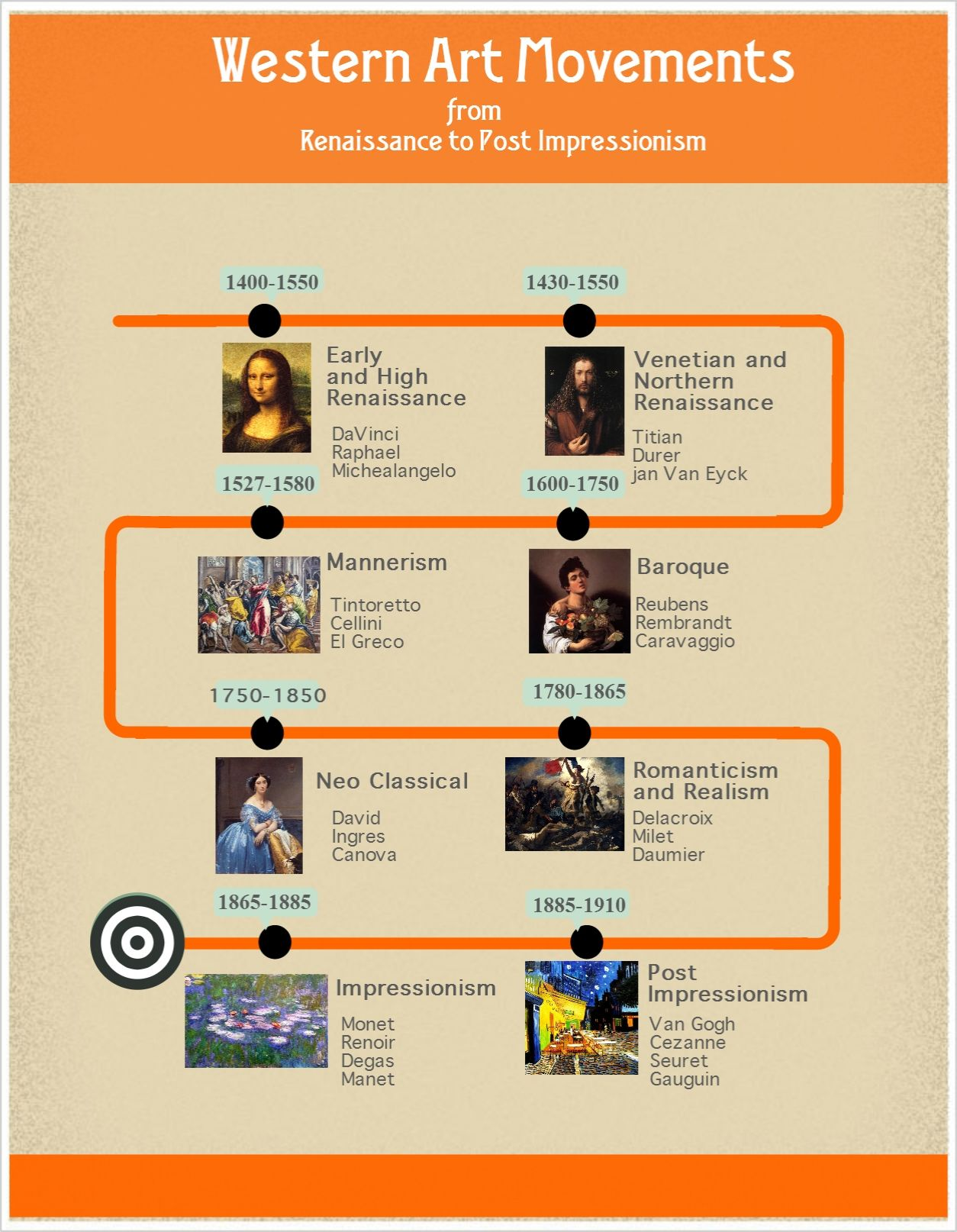 Western Art Movements Timeline