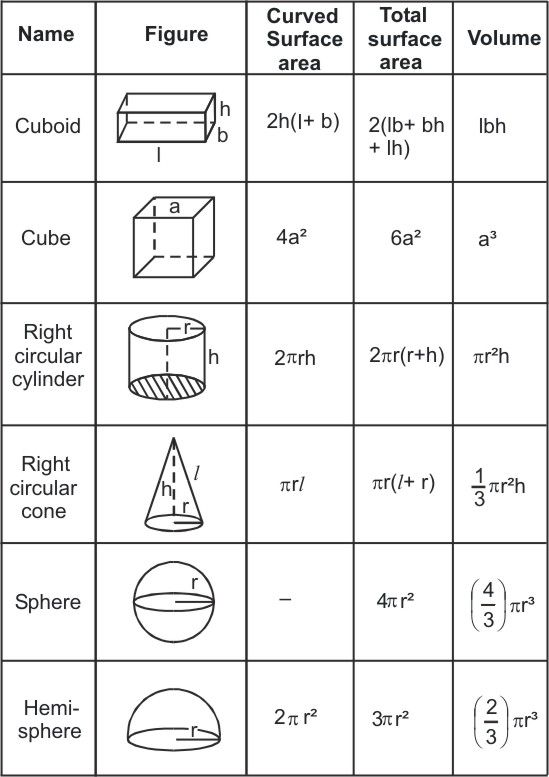 Image result for volume and area of 3d shapes | Computer | Pinterest ...