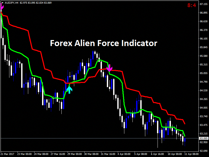 New Forex Alien Force Indicator