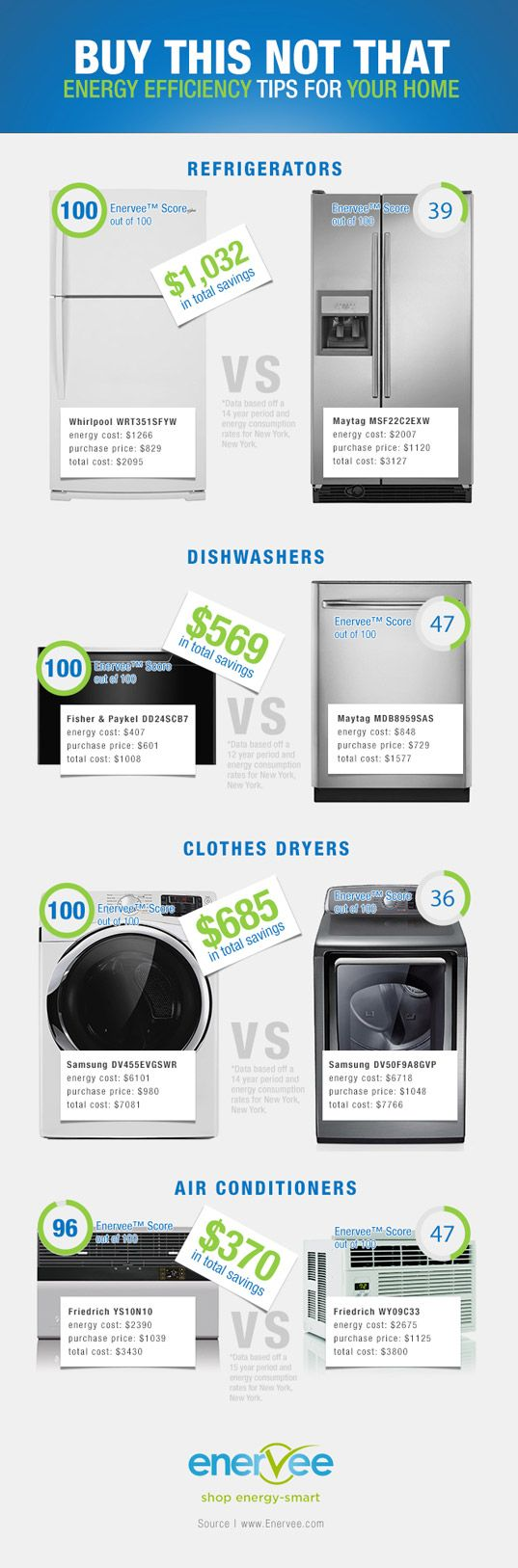 Infographic enervee helps you find the greenest home appliances decorating ideas Energy efficient kitchen design