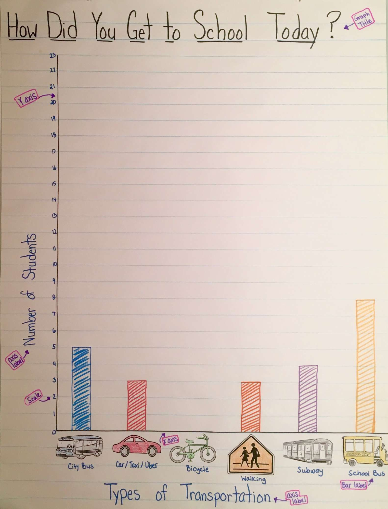 Nwea Bar Graph Worksheet Reading Image And How Do We Get