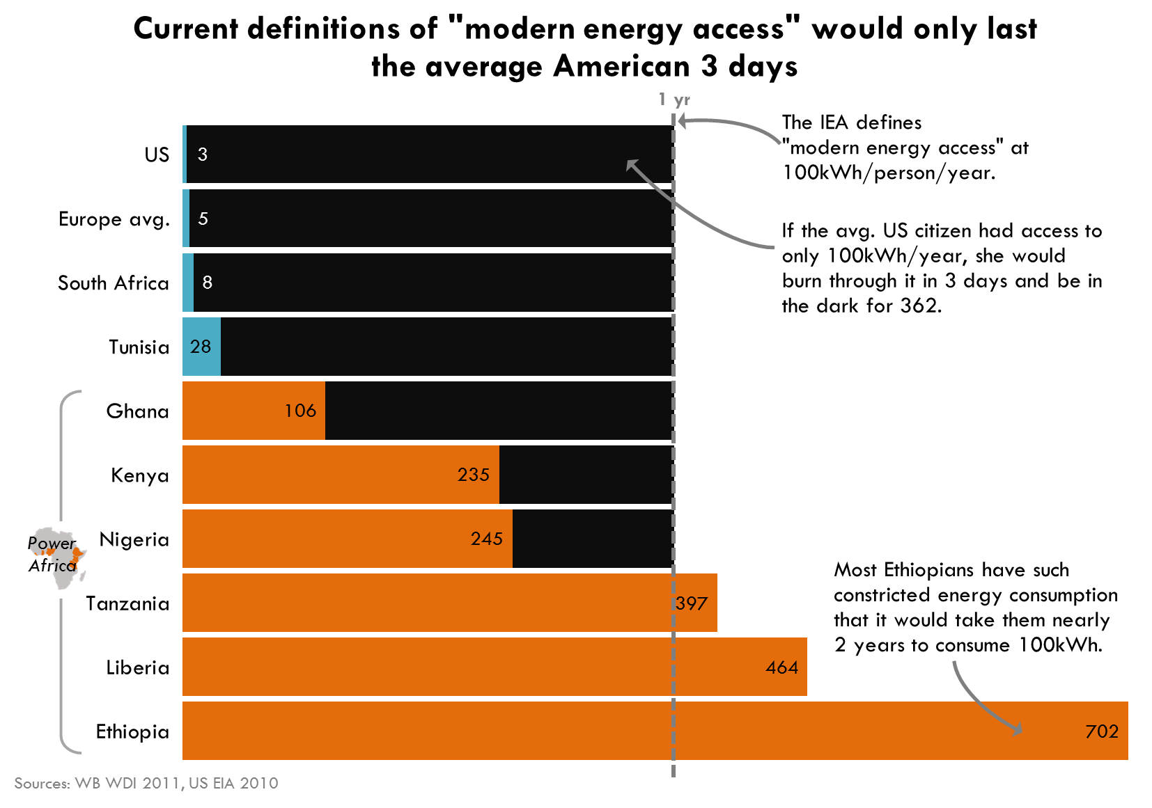 Seven Graphics That Explain Energy Poverty And How The Us Can Do Much More With Images International Energy Agency Energy Resources Energy